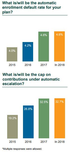 DC Trends Survey