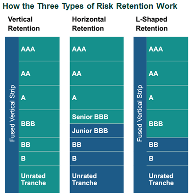 How the Three Types of Risk Retention Work