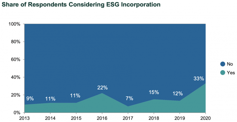 Share of Respondents Considering ESG Incorporation