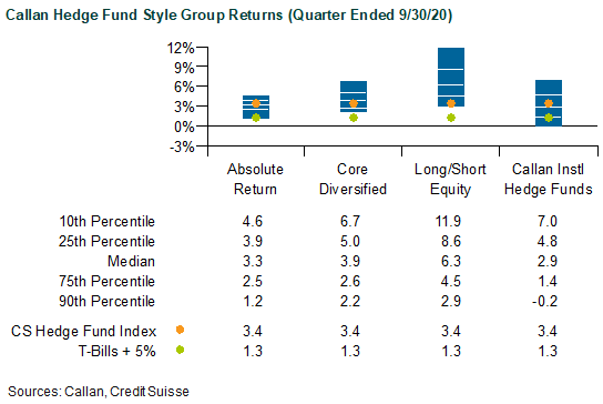 Callan Hedge Fund Style Group Returns for Quarter Ended 9/30/20