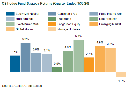 CS Hedge Fund Strategy Returns for Quarter Ended 9/30/20