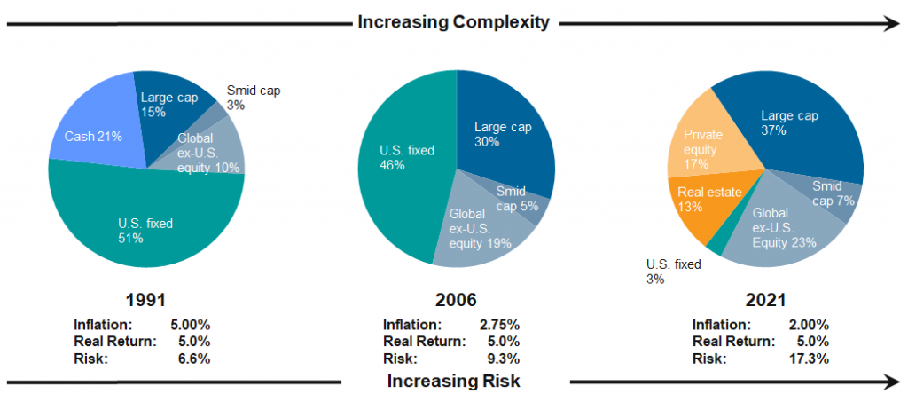30 Year Change in Risk to Achieve Same Real Return