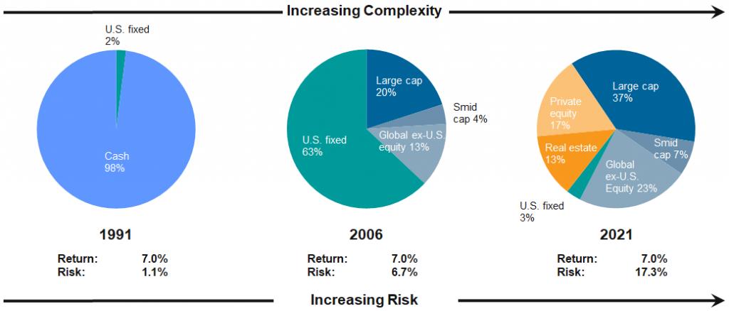 30 Year Change in Risk to Achieve Same Nominal Return
