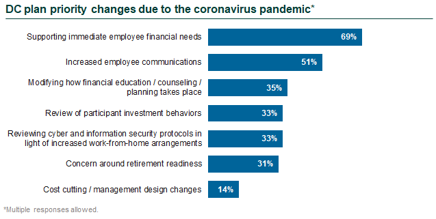 DC plan priority changes due to the coronavirus pandemic