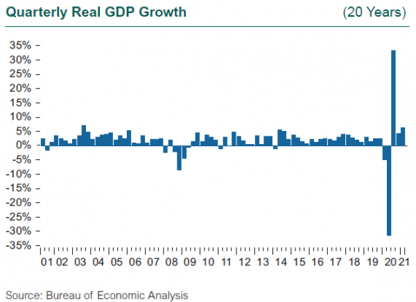 1Q21 Quarterly Real GDP Growth Chart