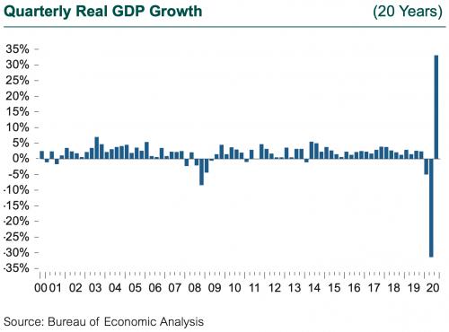 Quarterly Real GDP Growth Through 3Q20