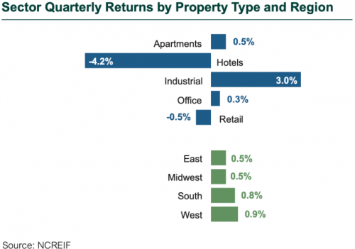 3Q20 Real Estate Sector Quarterly Returns