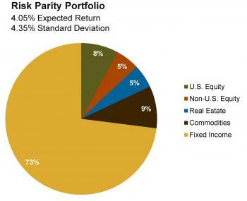 Risk Parity Portfolio