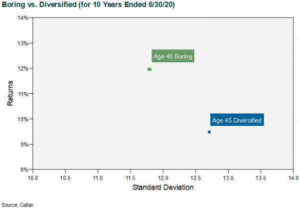 Boring vs. Diversified Glidepath for 10 Years Ending 6/30/20