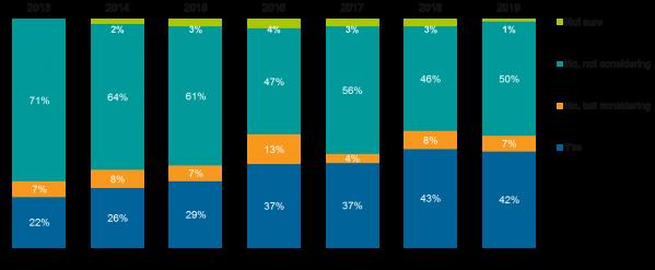 ESG-Survey-Blog-1