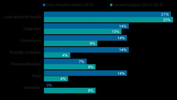 ESG-Survey-Blog-2
