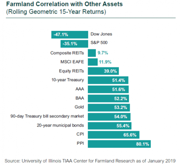 Farmland correlation with other assets