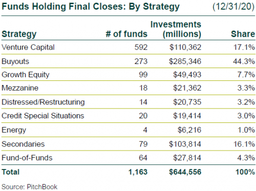 Funds Holding Final Closes by Strategy, 4Q20