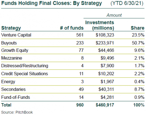 Funds Holding Final Closes by Strategy (YTD 6-30-21)