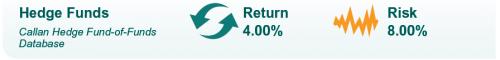Hedge Fund Capital Markets Assumptions