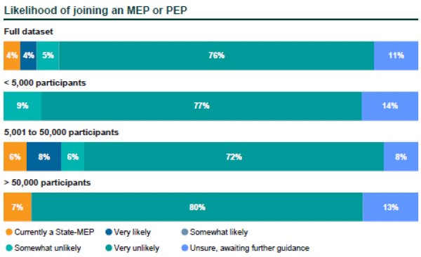 Likelihood of joining an MEP or PEP