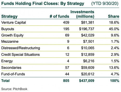 Funds Holding Final Closes by Strategy, YTD Through 9/30/20