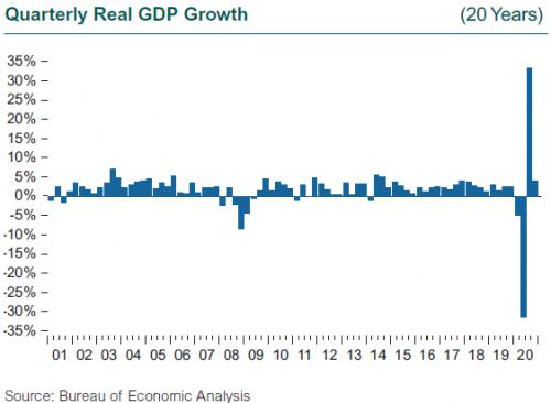 Quarterly Real GDP Growth Through 4Q20
