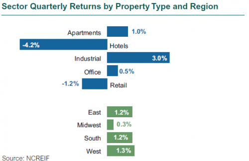 Real Estate Sector Quarterly Returns by Property Type and Region