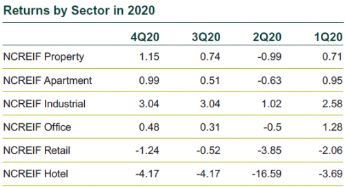 Returns by Real Estate Sector in 2020