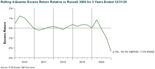 Rolling 4-Quarter Excess Return Relative to Russell 3000 for 5 Years Ended 12.31.20 v2