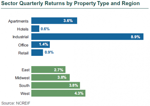 Sector Quarterly Returns by Property Type and Region, 2Q21