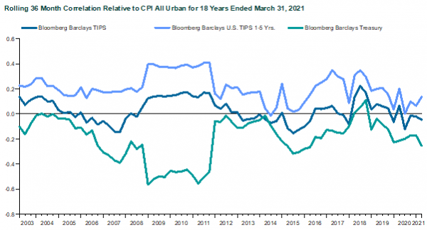 Shorter-term TIPS Are More Correlated to Inflation than Longer-term TIPS