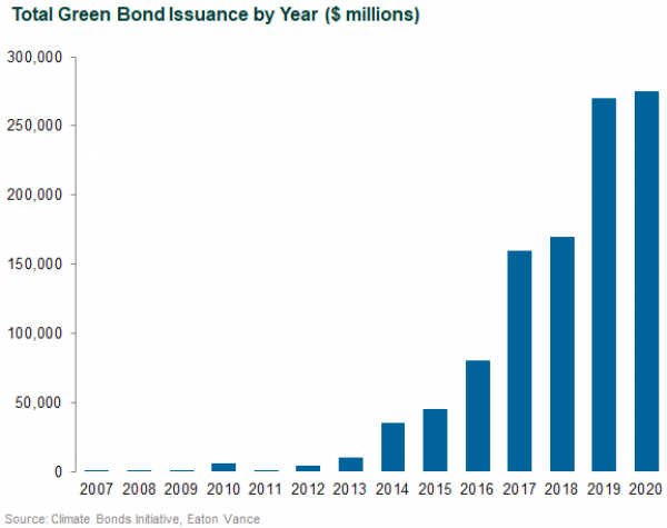 Total Green Bond Issuance by Year (in millions)