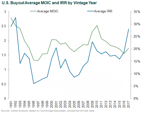 U.S. Buyout Average MOIC and IRR by Vintage Year