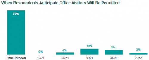 When Respondents Anticipate Office Visitors Will Be Permitted