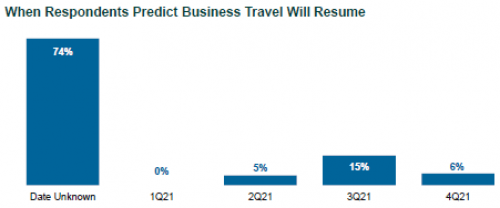 When Respondents Predict Business Travel Will Resume